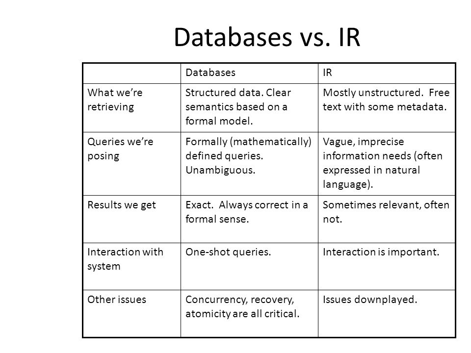 Databases vs. IR Other issues Interaction with system Results we get Queries we're posing What we're retrieving IRDatabases Issues downplayed.Concurre