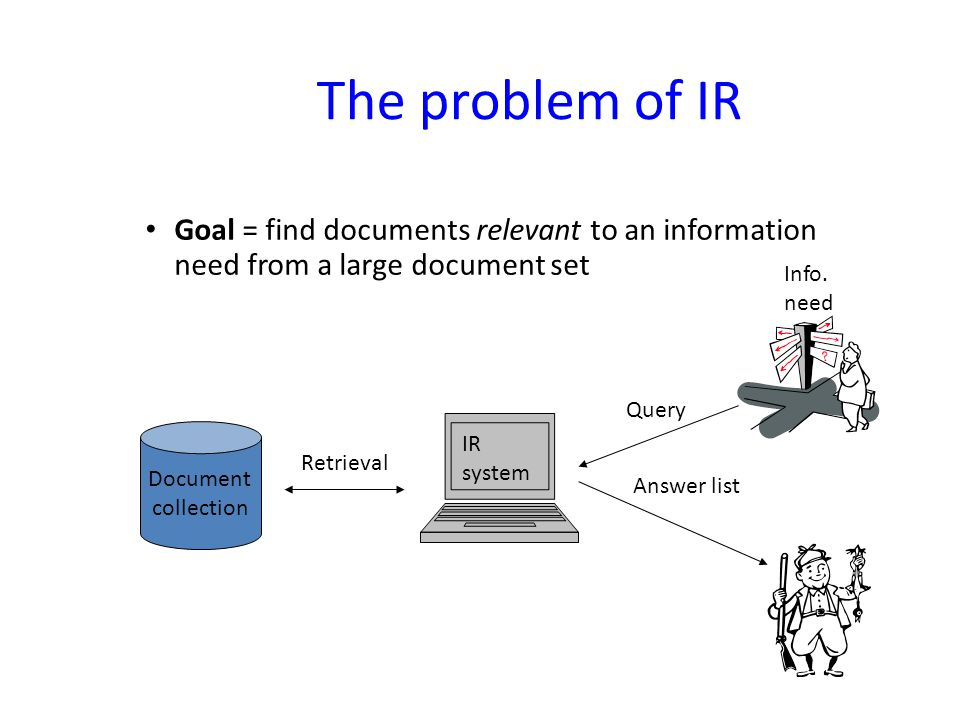 The problem of IR Goal = find documents relevant to an information need from a large document set Document collection Info. need Query Answer list IR