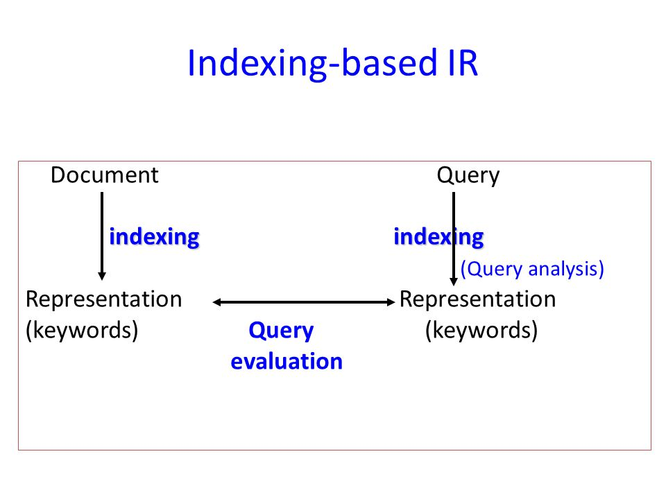 Indexing-based IR Document Query indexingindexing indexing indexing (Query analysis) Representation (keywords) Query (keywords) evaluation