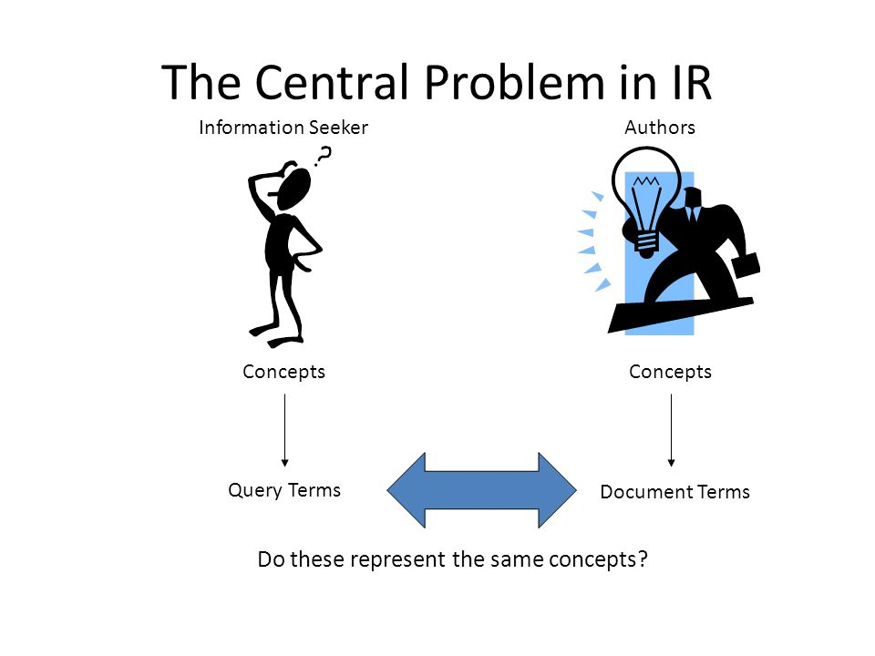 The problem of IR Goal = find documents relevant to an information need from a large document set Document collection Info.