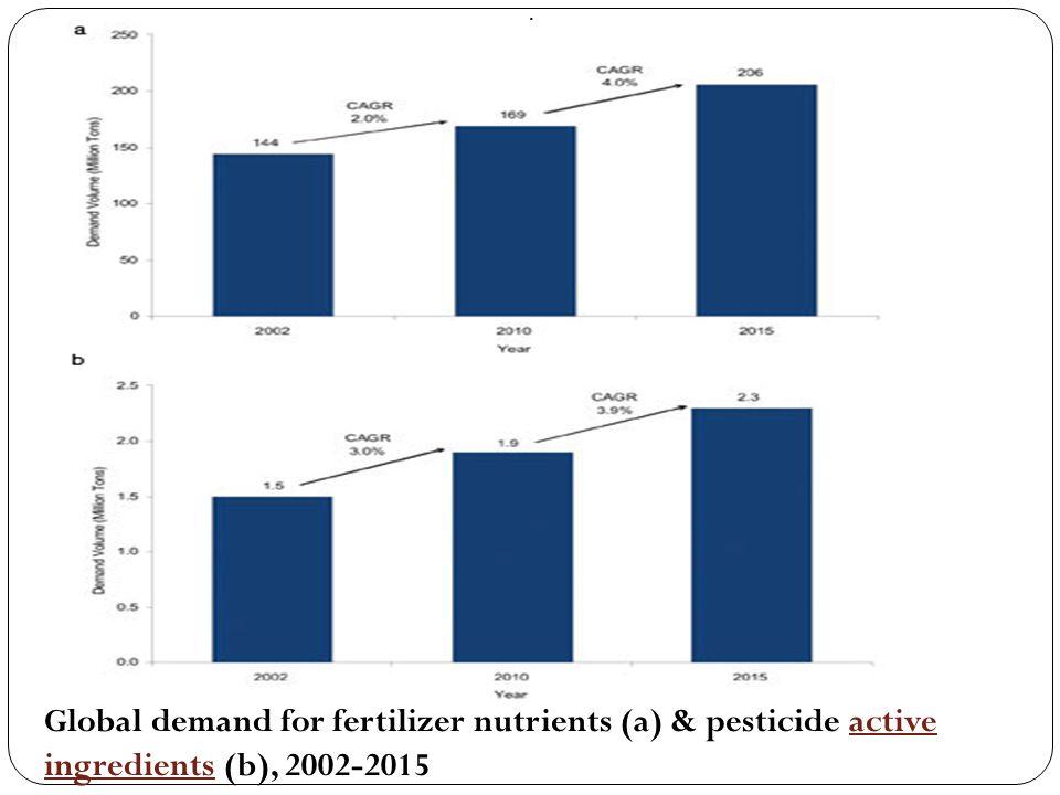 . Global demand for fertilizer nutrients (a) & pesticide active ingredients (b), 2002-2015