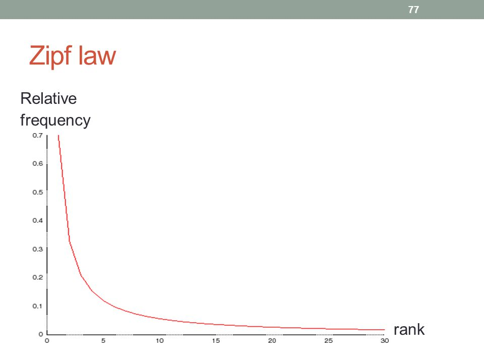 Zipf law 77 rank Relative frequency