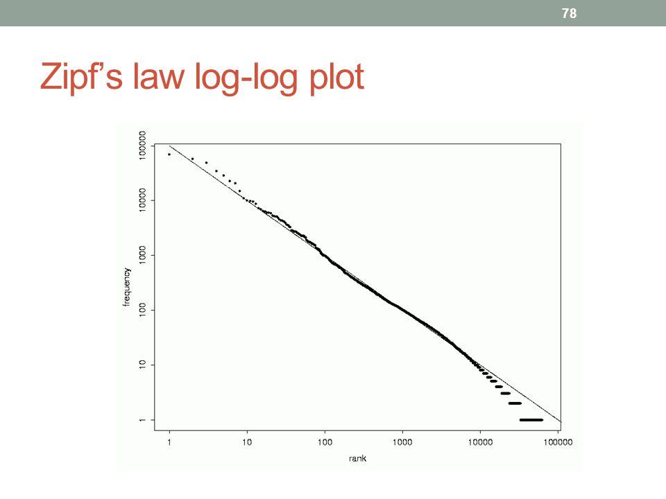 Zipf's law log-log plot 78