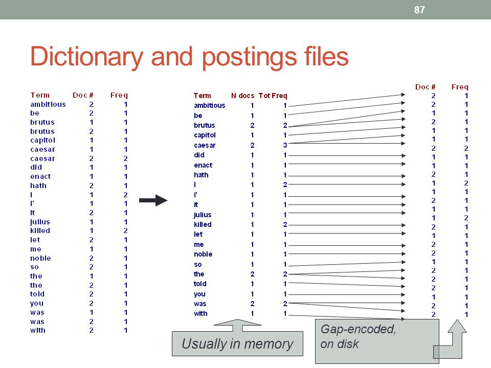Dictionary and postings files Usually in memory Gap-encoded, on disk 87