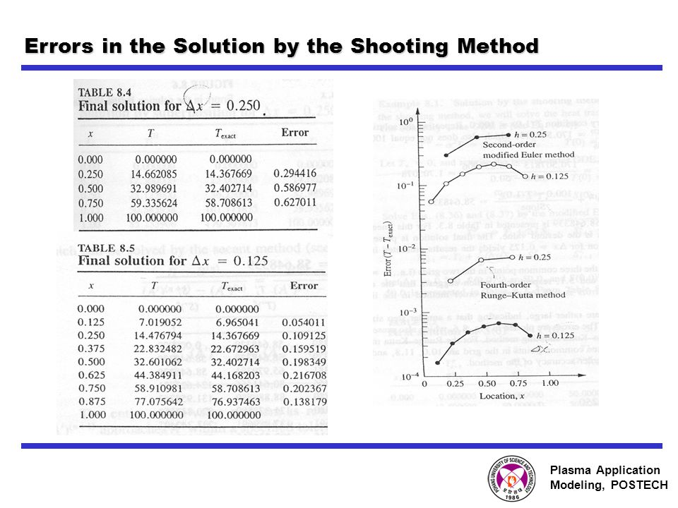Plasma Application Modeling, POSTECH Errors in the Solution by the Shooting Method