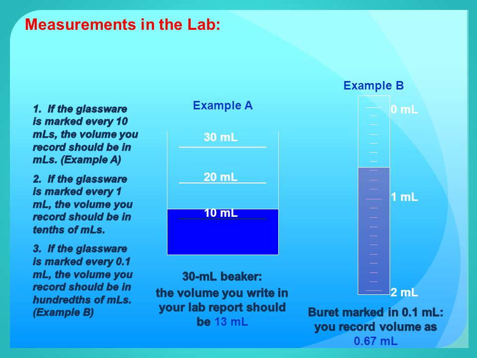 Measurements in the Lab: 20 mL 30 mL 0 mL 1 mL 2 mL 10 mL Example A Example B