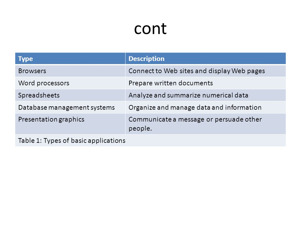 cont TypeDescription BrowsersConnect to Web sites and display Web pages Word processorsPrepare written documents SpreadsheetsAnalyze and summarize numerical data Database management systemsOrganize and manage data and information Presentation graphicsCommunicate a message or persuade other people.