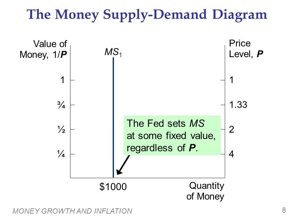 MONEY GROWTH AND INFLATION 8 The Money Supply-Demand Diagram Value of Money, 1/P Price Level, P Quantity of Money 1 ¾ ½ ¼ 1 1.33 2 4 MS 1 $1000 The Fe