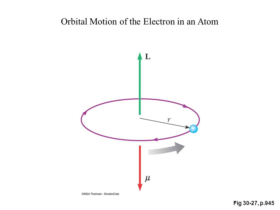 Fig 30-27, p.945 Orbital Motion of the Electron in an Atom