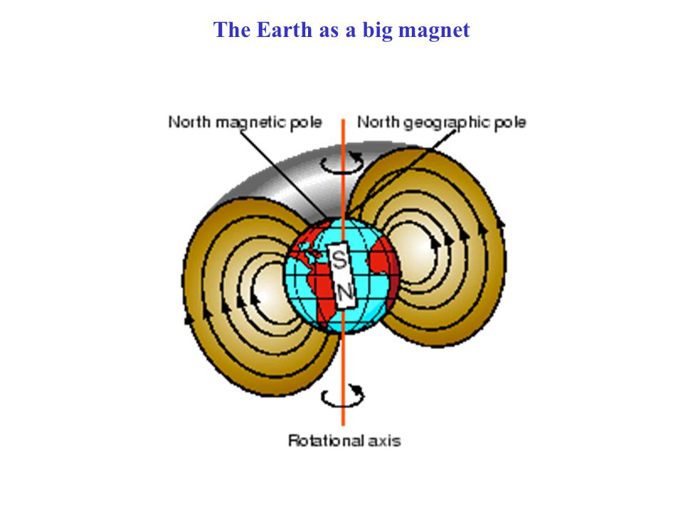 The Earth as a big magnet
