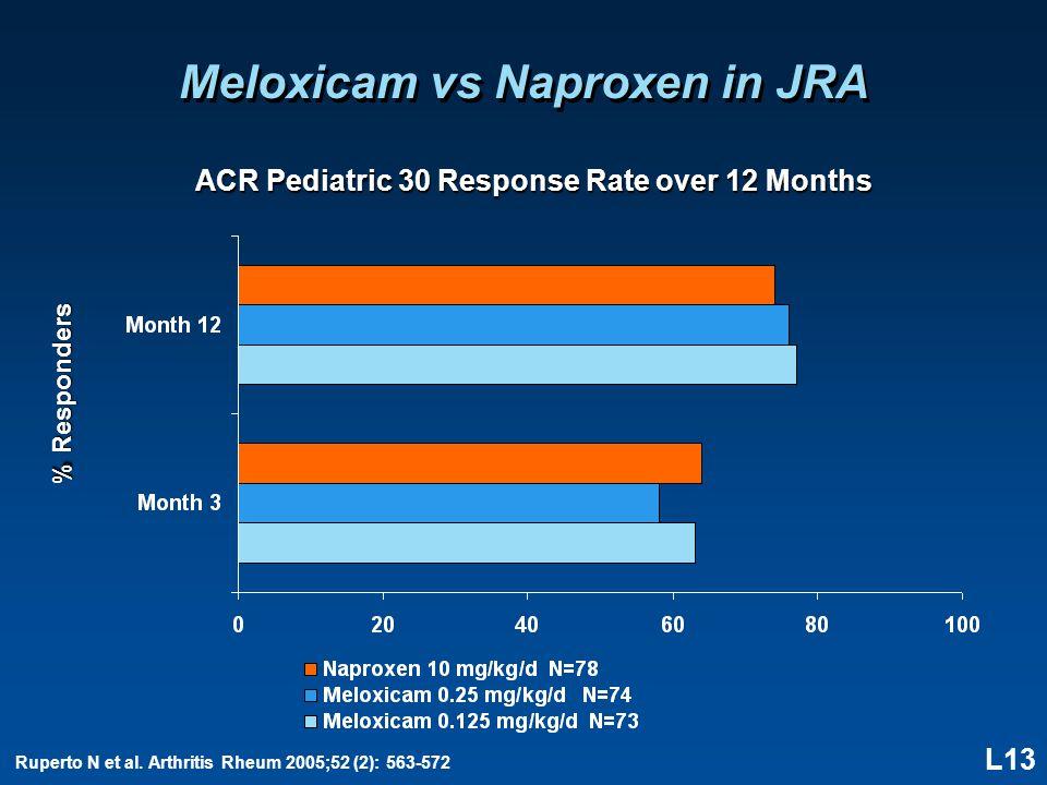 L13 Meloxicam vs Naproxen in JRA ACR Pediatric 30 Response Rate over 12 Months % Responders Ruperto N et al.