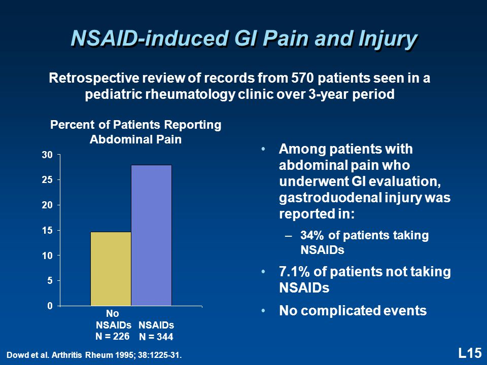 L15 NSAID-induced GI Pain and Injury Among patients with abdominal pain who underwent GI evaluation, gastroduodenal injury was reported in: –34% of pa