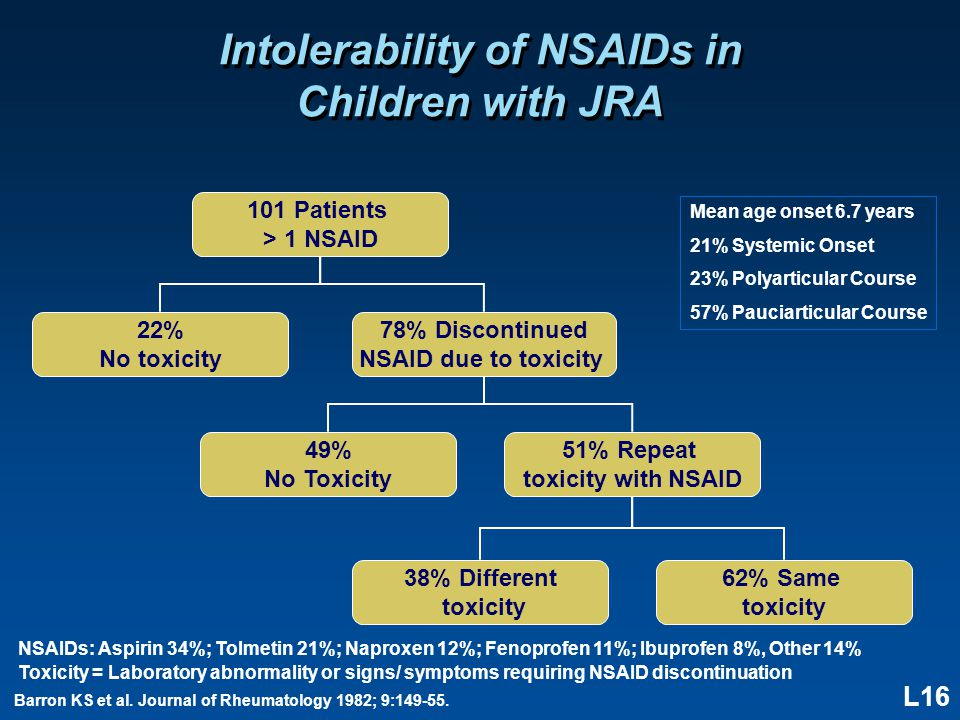 L16 Intolerability of NSAIDs in Children with JRA Barron KS et al. Journal of Rheumatology 1982; 9:149-55. Mean age onset 6.7 years 21% Systemic Onset