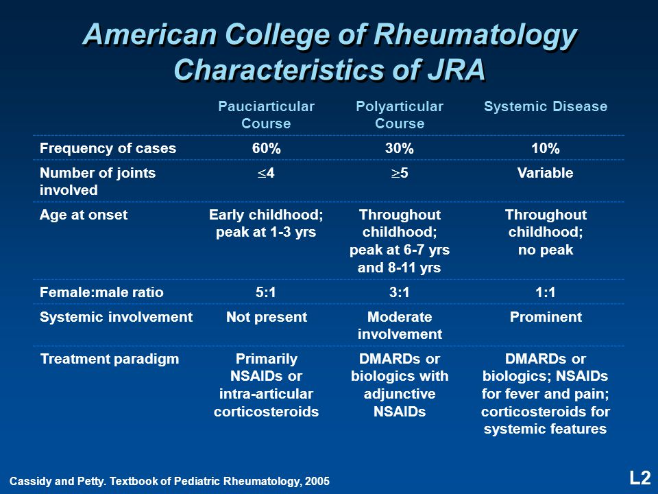 L2 American College of Rheumatology Characteristics of JRA Pauciarticular Course Polyarticular Course Systemic Disease Frequency of cases60%30%10% Num