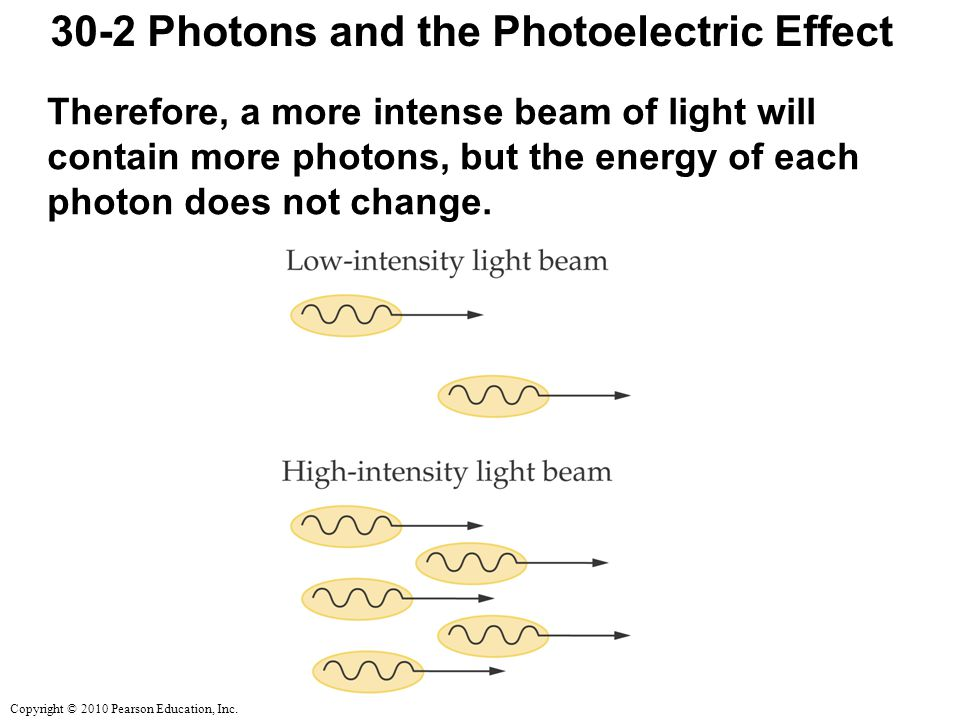 Copyright © 2010 Pearson Education, Inc. 30-2 Photons and the Photoelectric Effect Therefore, a more intense beam of light will contain more photons,