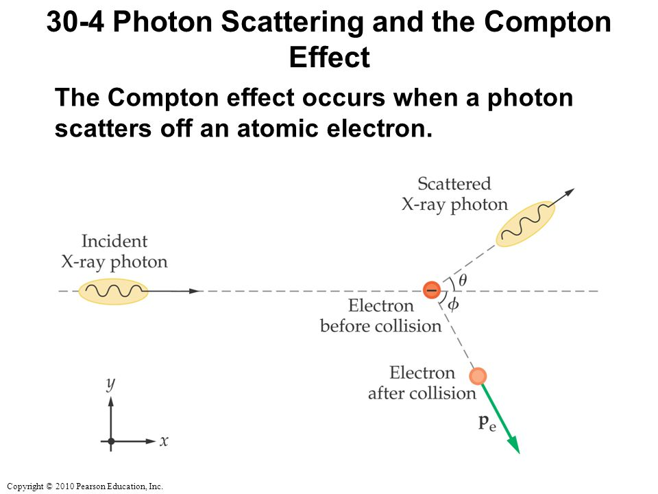 Copyright © 2010 Pearson Education, Inc. 30-4 Photon Scattering and the Compton Effect The Compton effect occurs when a photon scatters off an atomic