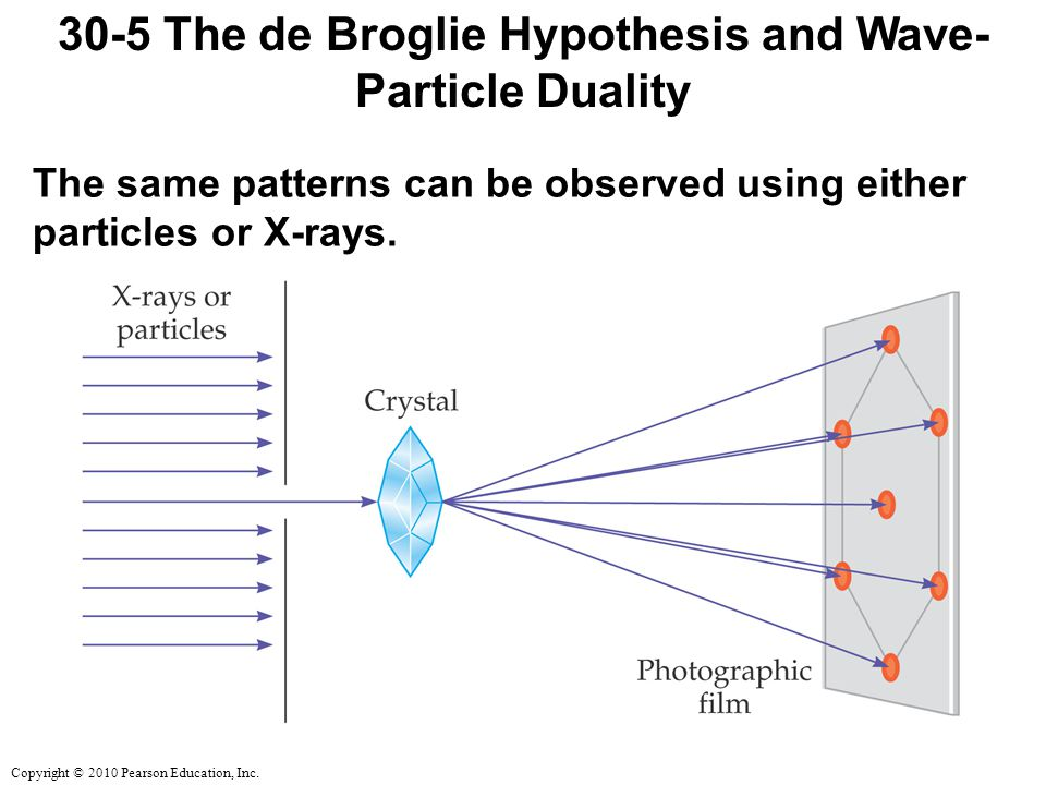 Copyright © 2010 Pearson Education, Inc. 30-5 The de Broglie Hypothesis and Wave- Particle Duality The same patterns can be observed using either part