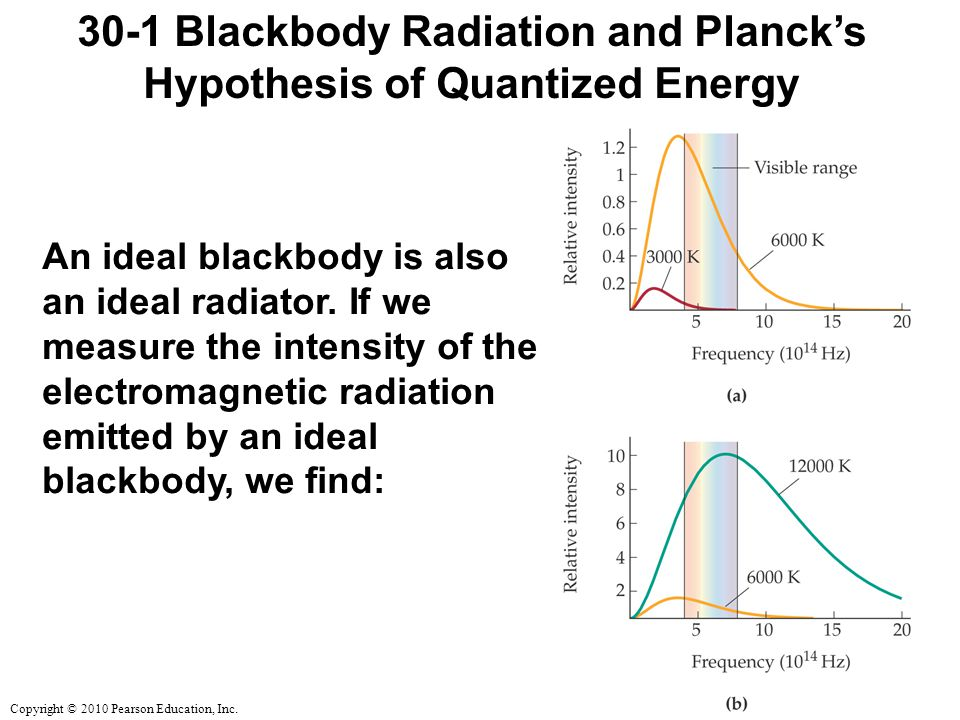 Copyright © 2010 Pearson Education, Inc. 30-1 Blackbody Radiation and Planck's Hypothesis of Quantized Energy An ideal blackbody is also an ideal radi