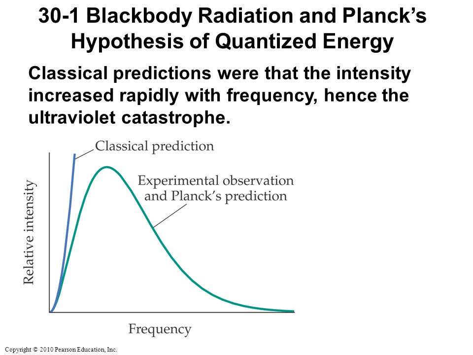 Copyright © 2010 Pearson Education, Inc. 30-1 Blackbody Radiation and Planck's Hypothesis of Quantized Energy Classical predictions were that the inte
