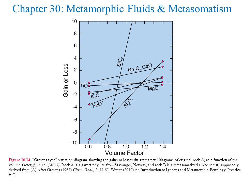 Chapter 30: Metamorphic Fluids & Metasomatism Figure 30.14.