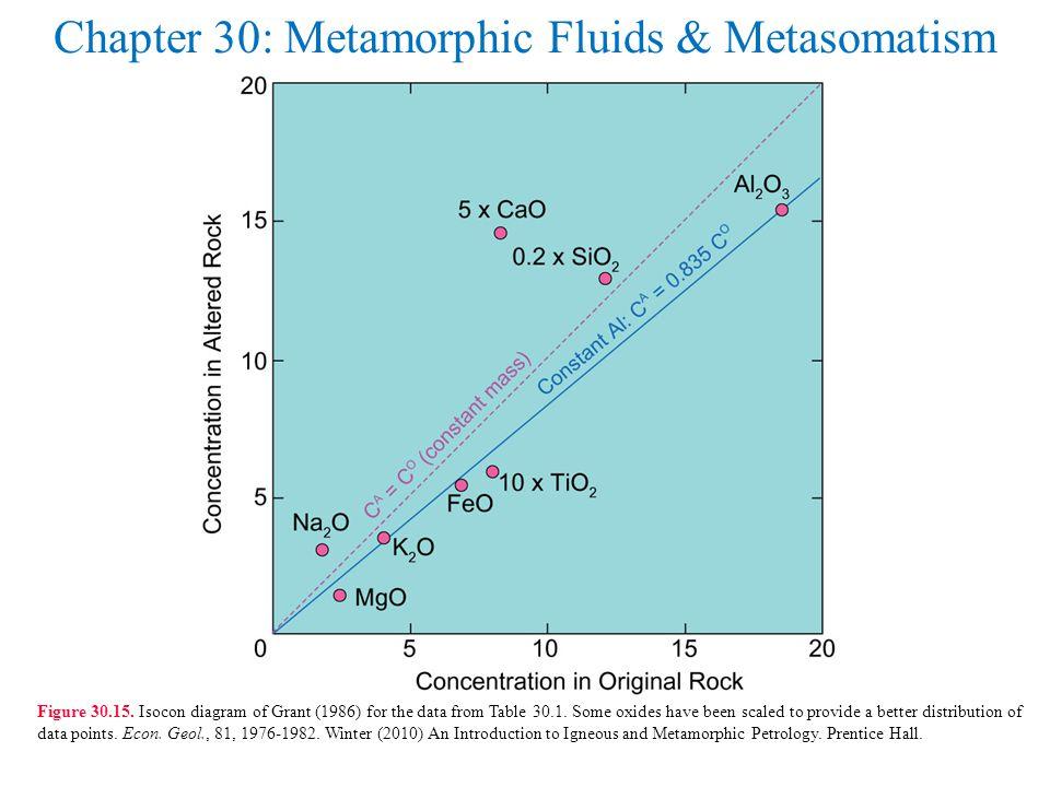 Chapter 30: Metamorphic Fluids & Metasomatism Figure 30.15.