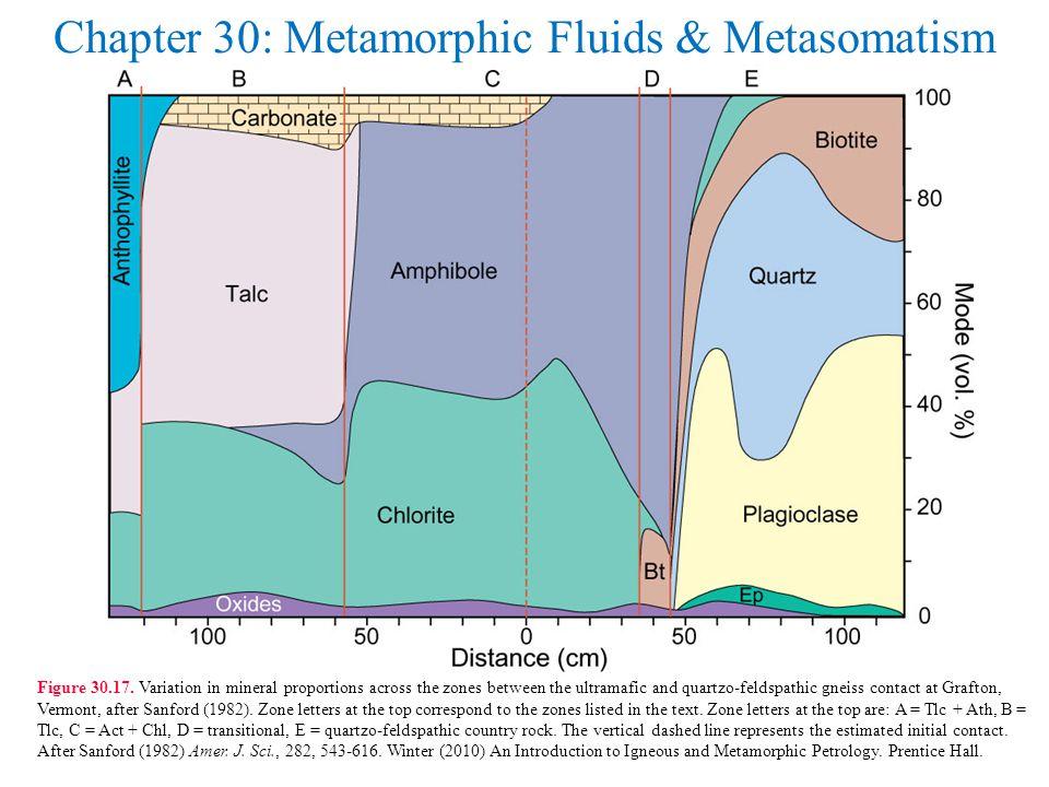Chapter 30: Metamorphic Fluids & Metasomatism Figure 30.17.