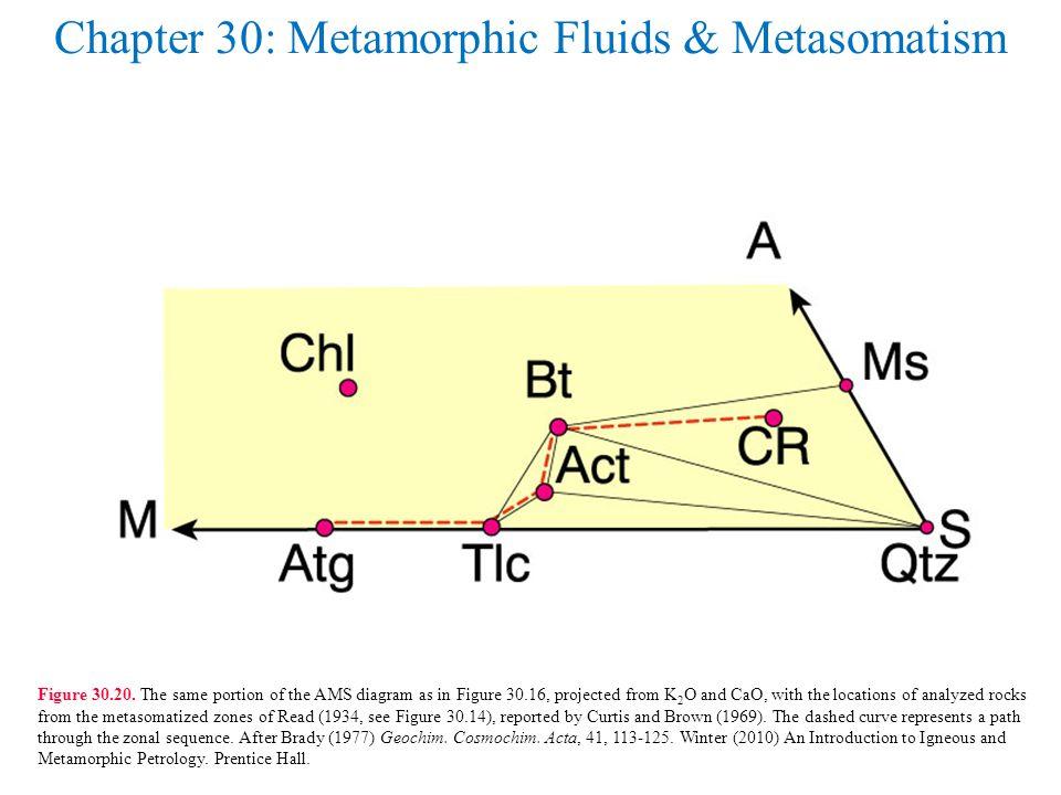 Chapter 30: Metamorphic Fluids & Metasomatism Figure 30.20.