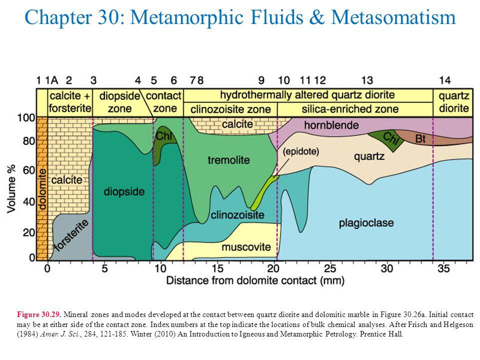 Chapter 30: Metamorphic Fluids & Metasomatism Figure 30.29.