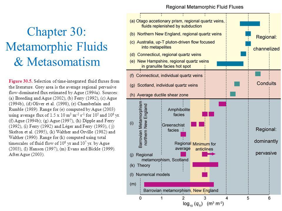 Chapter 30: Metamorphic Fluids & Metasomatism Figure 30.5.