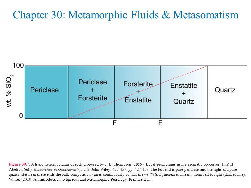 Chapter 30: Metamorphic Fluids & Metasomatism Figure 30.7.