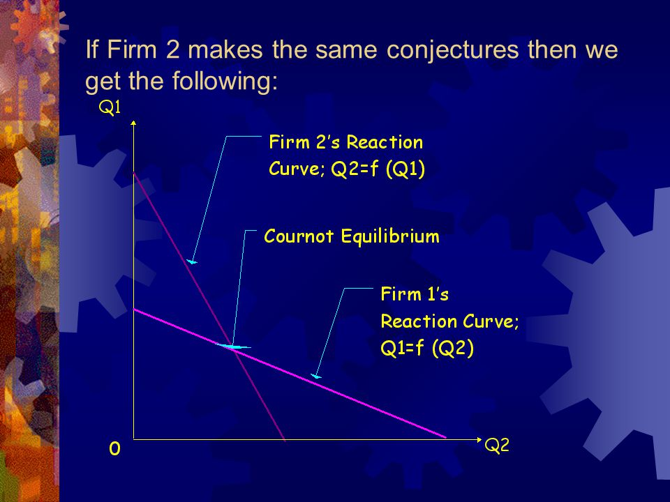 Product Differentiation Collusive Equilibrium Ppc Pm P1 P2 P2= f(P1) P1= f(P2)