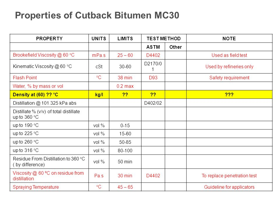 Properties of Cutback Bitumen MC30 PROPERTYUNITSLIMITS TEST METHOD NOTE ASTMOther Brookefield Viscosity @ 60 °CmPa.s25 – 60D4402Used as field test Kinematic Viscosity @ 60 °CcSt30-60 D2170/0 1 Used by refineries only Flash Point°C38 minD93Safety requirement Water, % by mass or vol0.2 max Density at (60) .