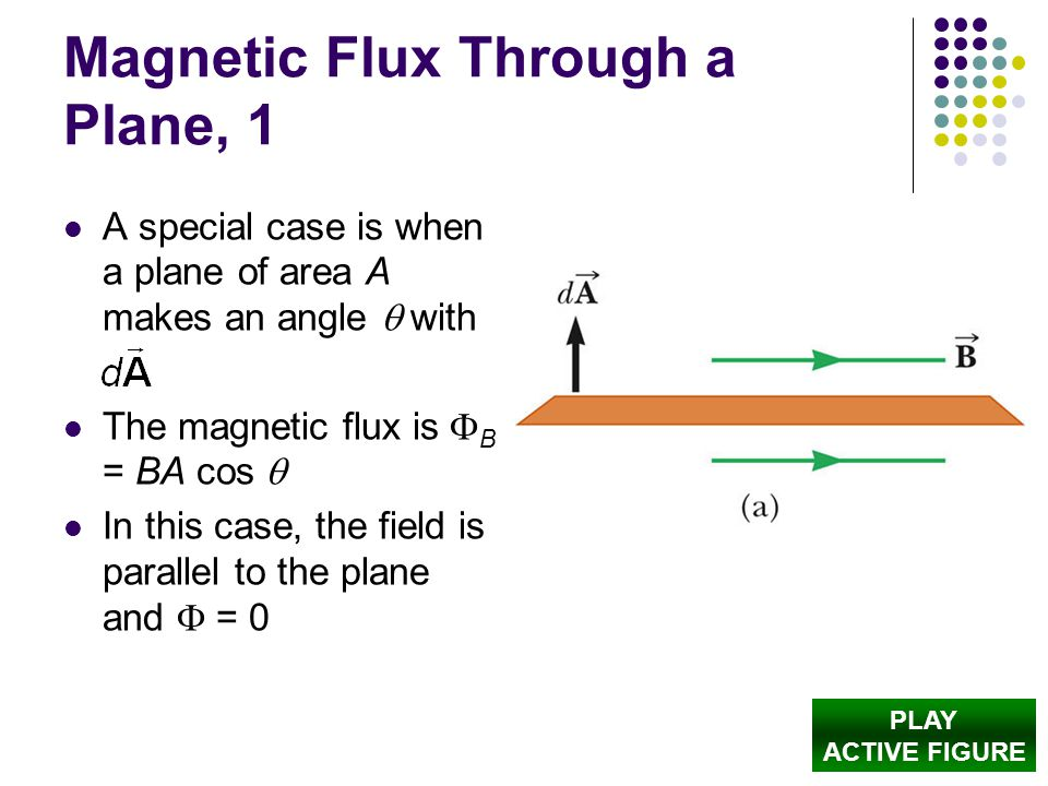 Magnetic Flux Through a Plane, 1 A special case is when a plane of area A makes an angle  with The magnetic flux is  B = BA cos  In this case, the