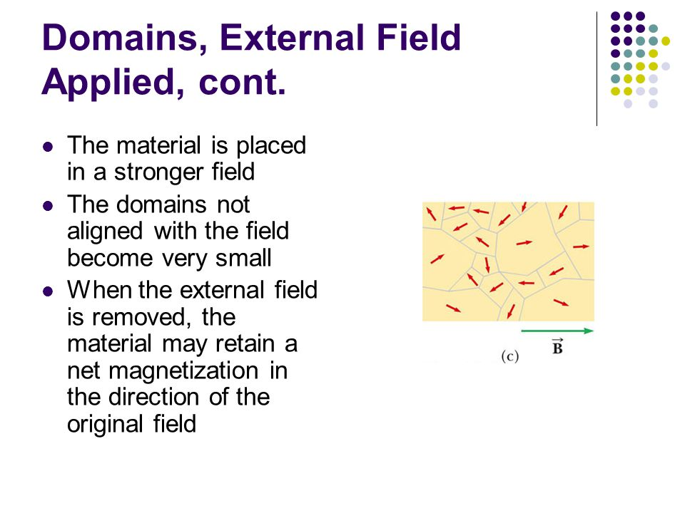 Domains, External Field Applied, cont. The material is placed in a stronger field The domains not aligned with the field become very small When the ex