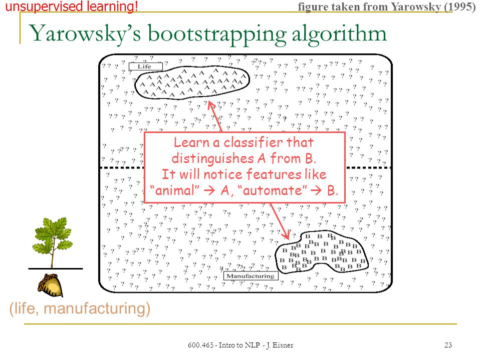 600.465 - Intro to NLP - J. Eisner 23 figure taken from Yarowsky (1995) Yarowsky's bootstrapping algorithm (life, manufacturing) Learn a classifier th