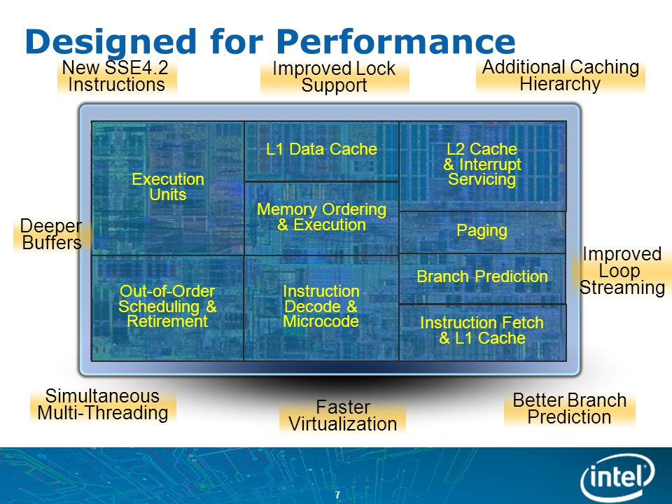 28 Intel ® Core™ Microarchitecture (Nehalem) Design Goals Existing Apps Emerging Apps All Usages Single Thread Multi-threads Workstation / Server Desktop / Mobile World class performance combined with superior energy efficiency – Optimized for: A single, scalable, foundation optimized across each segment and power envelope Dynamically scaled performance when needed to maximize energy efficiency A Dynamic and Design Scalable Microarchitecture