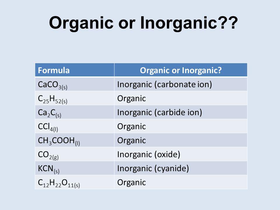 Organic or Inorganic?? FormulaOrganic or Inorganic? CaCO 3(s) Inorganic (carbonate ion) C 25 H 52(s) Organic Ca 2 C (s) Inorganic (carbide ion) CCl 4(