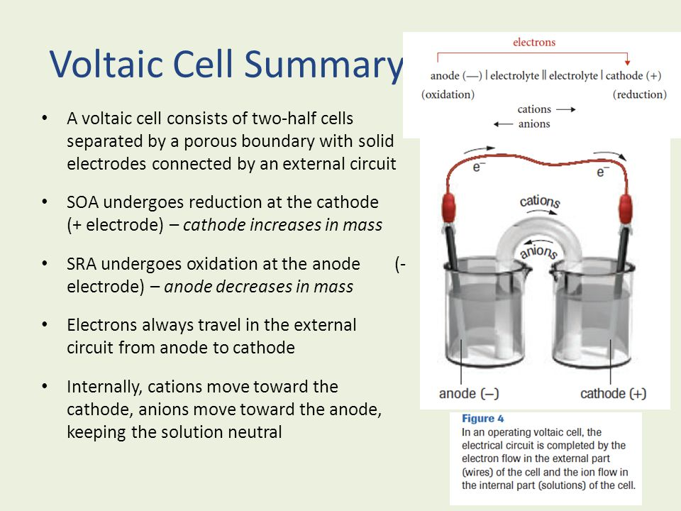 Voltaic Cell Summary A voltaic cell consists of two-half cells separated by a porous boundary with solid electrodes connected by an external circuit S