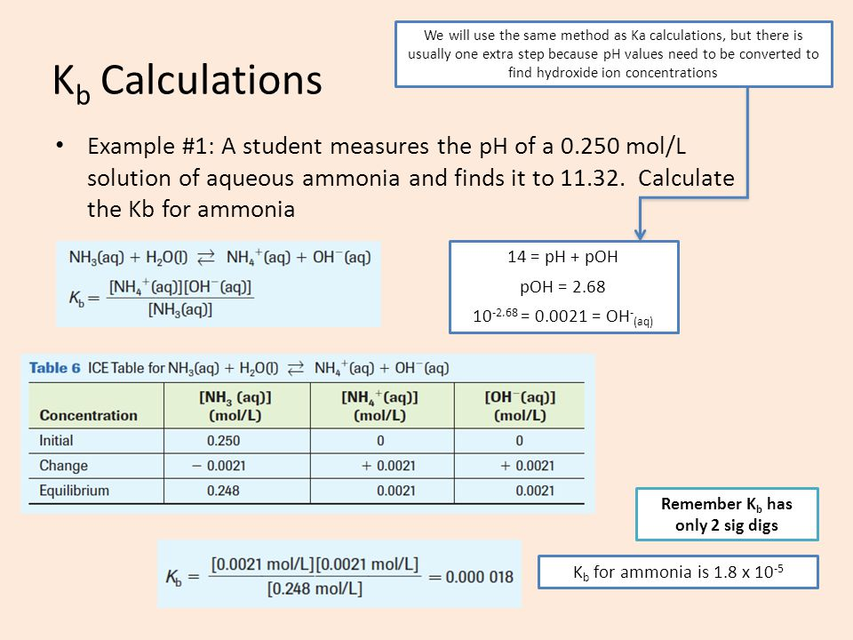 K b Calculations Example #1: A student measures the pH of a 0.250 mol/L solution of aqueous ammonia and finds it to 11.32. Calculate the Kb for ammoni