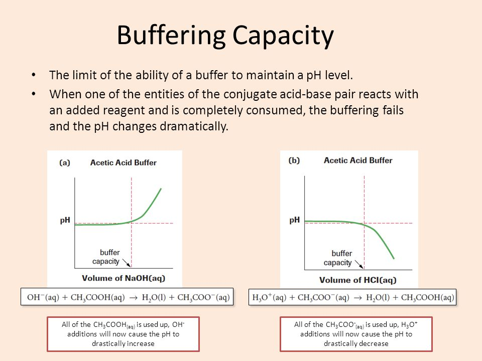 Buffering Capacity The limit of the ability of a buffer to maintain a pH level. When one of the entities of the conjugate acid-base pair reacts with a