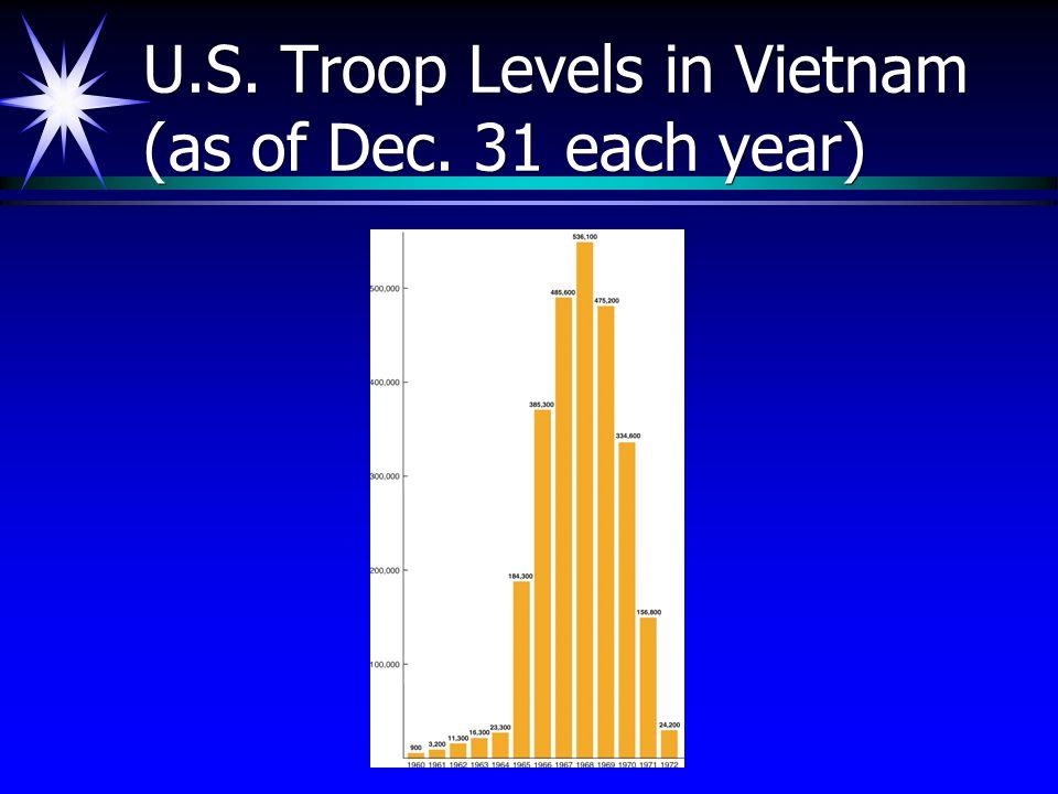 U.S. Troop Levels in Vietnam (as of Dec. 31 each year)