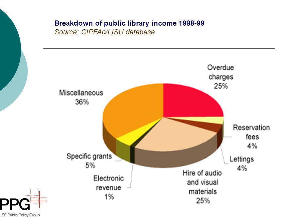 Breakdown of public library income 1998-99 Source: CIPFAc/LISU database