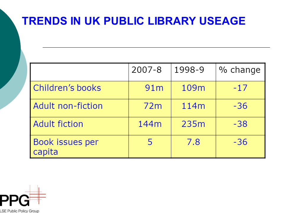 2007-81998-9% change Children's books 91m109m-17 Adult non-fiction 72m114m-36 Adult fiction144m235m-38 Book issues per capita 57.8-36 TRENDS IN UK PUBLIC LIBRARY USEAGE