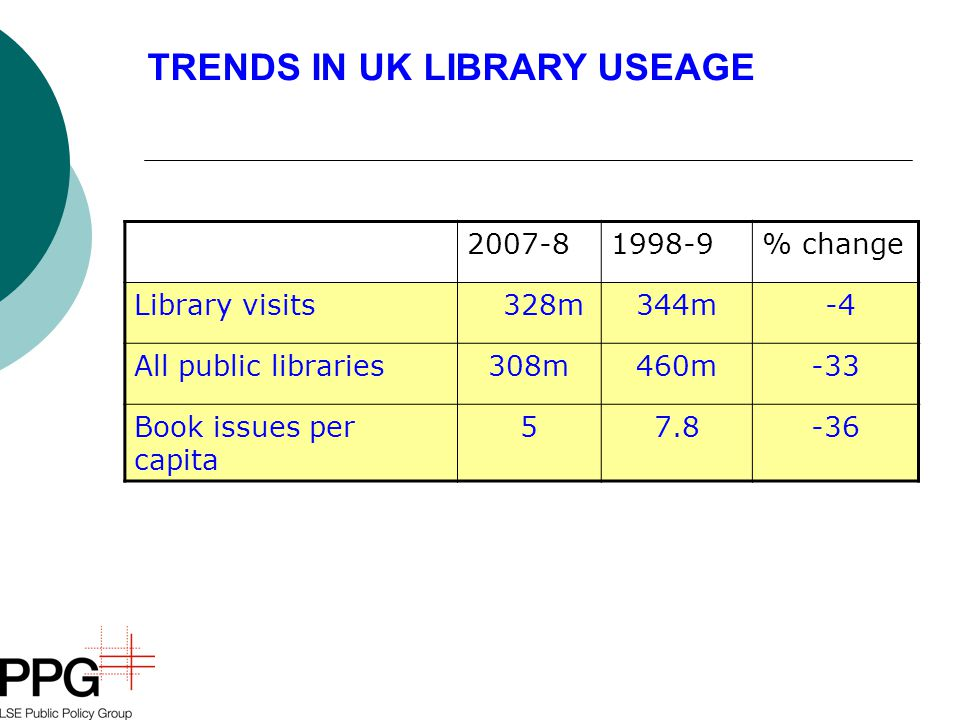 2007-81998-9% change Library visits 328m344m -4 All public libraries308m460m-33 Book issues per capita 57.8-36 TRENDS IN UK LIBRARY USEAGE