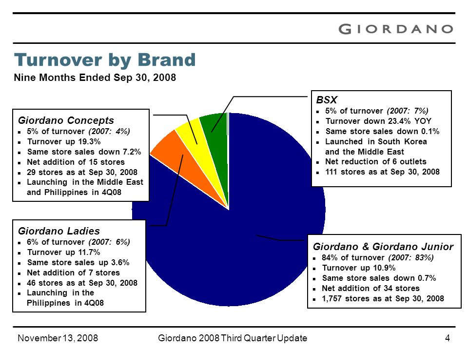 November 13, 2008Giordano 2008 Third Quarter Update3 YOY Change 3 months ended Sep 30, 2008 9 months ended Sep 30, 2008 6 months ended Jun 30, 2008 Retail & Distribution Turnover+ 3.9%+ 9.4%+ 12.1% Group turnover 1 + 3.6%+ 9.0%+ 11.6% Group gross profit 1 + 4.5%+ 11.6%+ 15.1% 1 Continuing operations, excluding the results of Placita, the Group's main garment manufacturing subsidiary, which has been substantially divested in Aug 2008.
