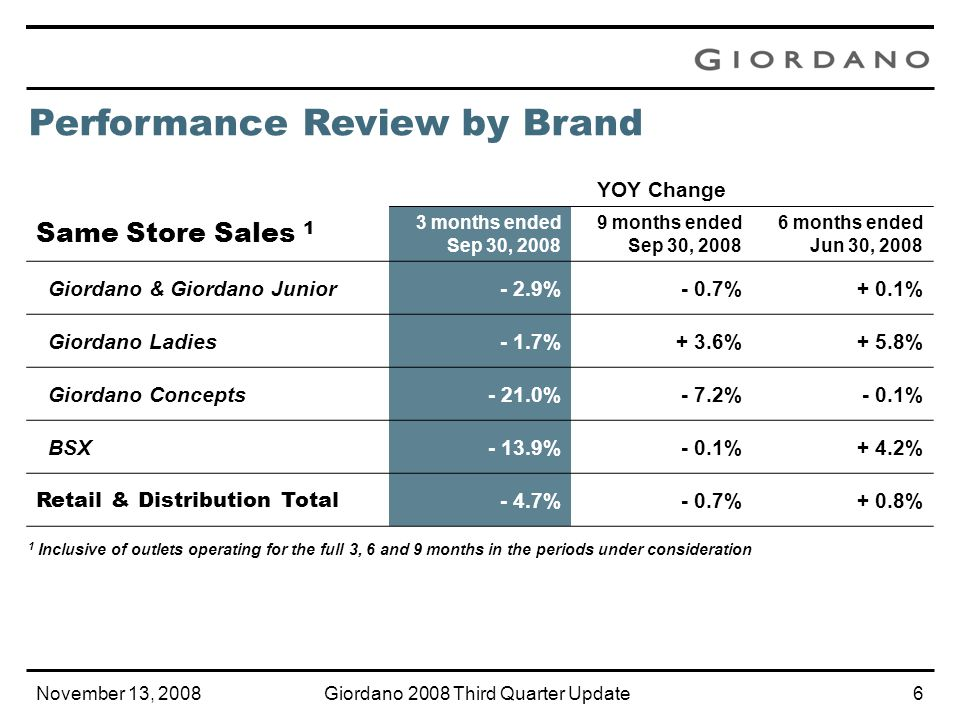 November 13, 2008Giordano 2008 Third Quarter Update5 Turnover YOY Change 3 months ended Sep 30, 2008 9 months ended Sep 30, 2008 6 months ended Jun 30, 2008 Giordano & Giordano Junior+ 6.0%+ 10.9%+ 13.3% Giordano Ladies+ 8.7%+ 11.7%+ 13.3% Giordano Concepts- 1.2%+ 19.3%+ 31.7% BSX- 30.6%- 23.4%- 19.6% Retail & Distribution Total + 3.9%+ 9.4%+ 12.1% Performance Review by Brand