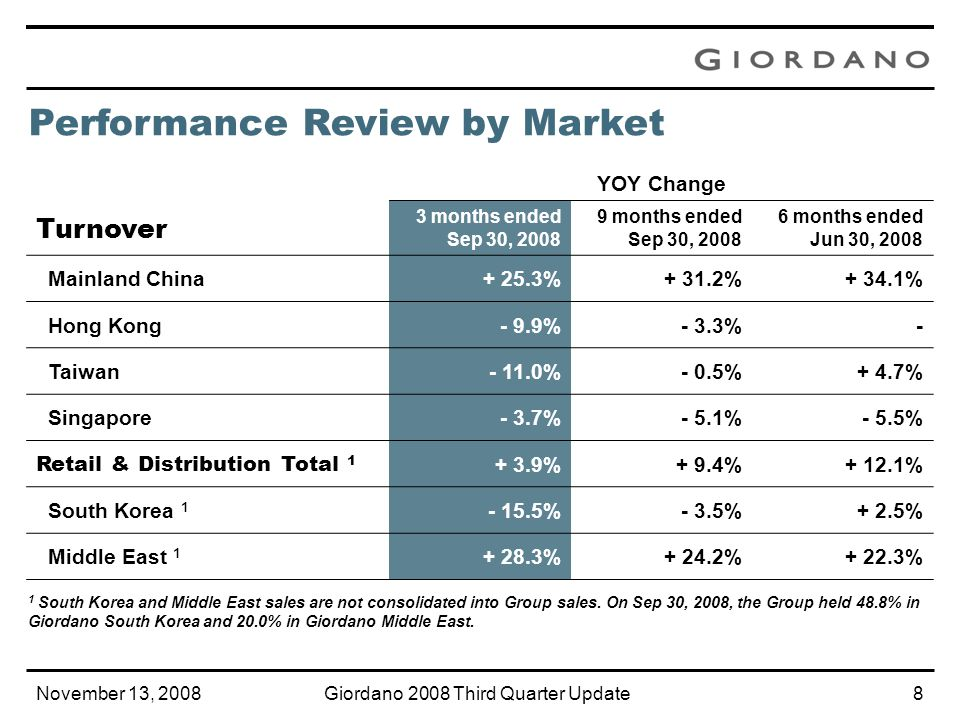 November 13, 2008Giordano 2008 Third Quarter Update7 Retail & Distribution Turnover by Market Nine Months Ended Sep 30, 2008 Mainland China 33% of turnover (2007: 29%) Turnover up 31.2% YOY Gross margin up by 410 bps Added 61 outlets 881 outlets as at Sep 30, 2008 Hong Kong 18% of turnover (2007: 21%) Turnover down 3.3% YOY Net reduction of 6 outlets 86 outlets as at Sep 30, 2008 Taiwan 14% of turnover (2007: 15%) Turnover down 0.5% YOY Net reduction of 11 outlets 199 outlets as at Sep 30, 2008 Singapore 8% of turnover (2007: 9%) Turnover down 5.1% Number of stores unchanged Australia, 5% (5%) 1 Indonesia, 4% (4%) 1 Malaysia, 4% (3%) 1 Thailand, 3% (3%) 1 Others, 11% (11%) 1 1 YOY figures in brackets