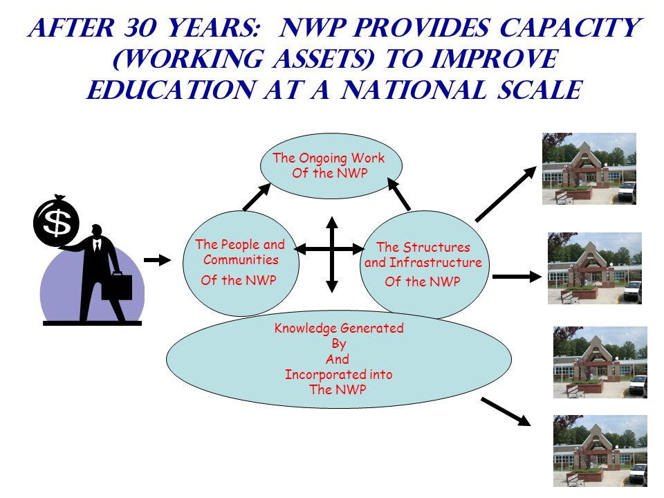 After 30 Years: NWP provides capacity (working assets) to improve education at a national scale The Ongoing Work Of the NWP The Structures and Infrastructure Of the NWP The People and Communities Of the NWP Knowledge Generated By And Incorporated into The NWP