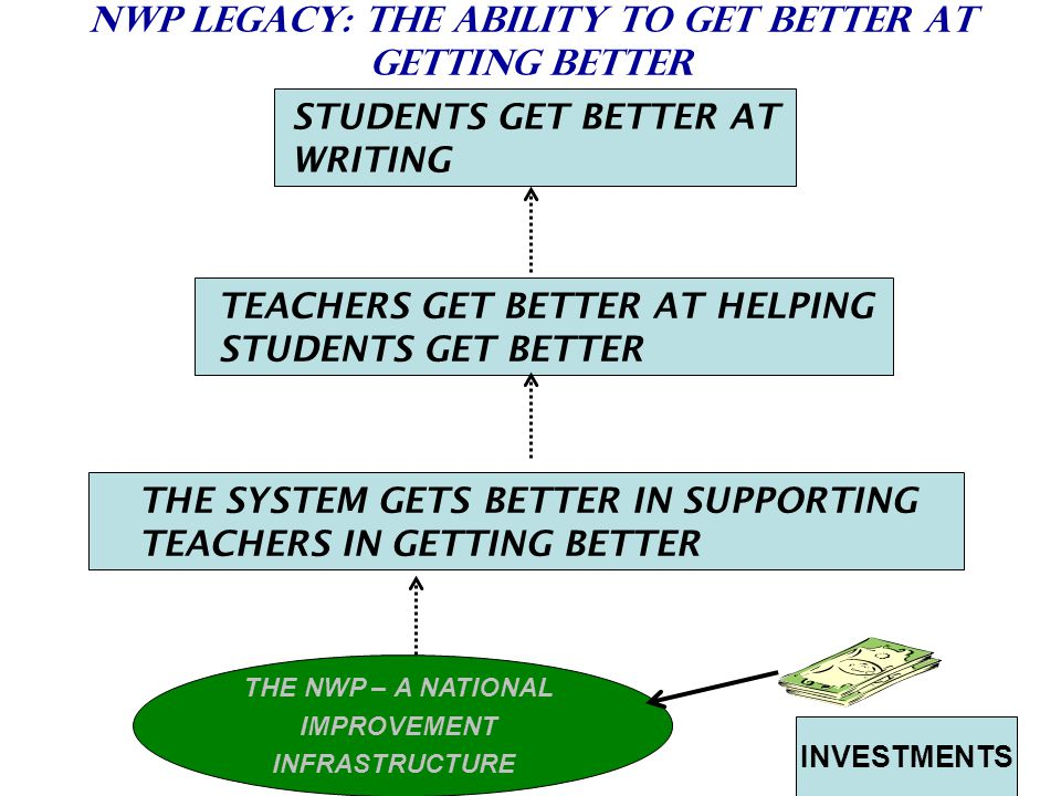 NWP LEGACY: THE ABILITY TO GET BETTER AT GETTING BETTER STUDENTS GET BETTER AT WRITING TEACHERS GET BETTER AT HELPING STUDENTS GET BETTER THE SYSTEM GETS BETTER IN SUPPORTING TEACHERS IN GETTING BETTER THE NWP – A NATIONAL IMPROVEMENT INFRASTRUCTURE INVESTMENTS