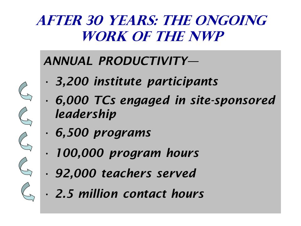 After 30 Years: THE ongoing Work of the nwp ANNUAL PRODUCTIVITY— 3,200 institute participants 6,000 TCs engaged in site-sponsored leadership 6,500 programs 100,000 program hours 92,000 teachers served 2.5 million contact hours